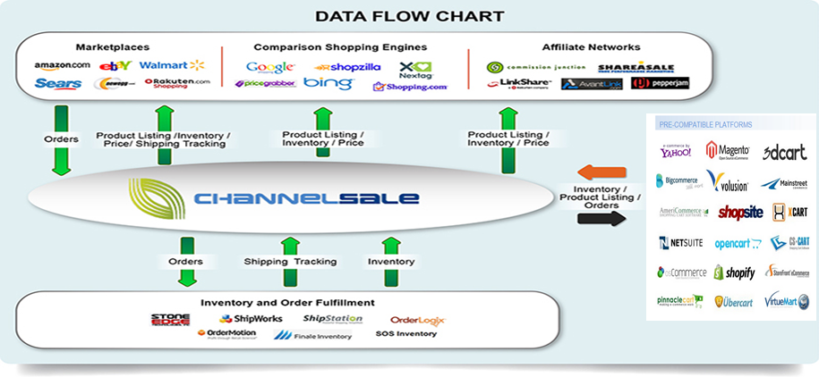 Multi-Channel Inventory management software