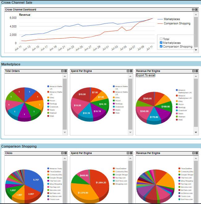 Analytic reports across Comparison Shopping engines