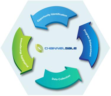 Comparison Shopping Management Solutions