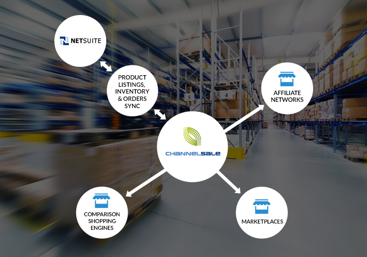 NetSuite App Plugin connects eBay, Amazon, Walmart, Jet, Google & more