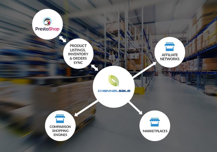 PrestaShop App Plugin to Sync Product Listings, Inventory, Orders on eBay, Amazon, Walmart, Jet, Google & more