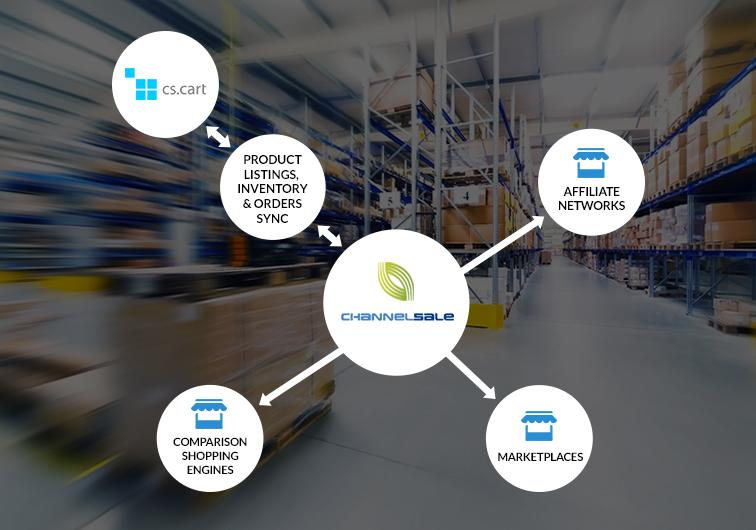 CS-Cart App Plugin connects eBay, Amazon, Walmart, Jet, Google & more