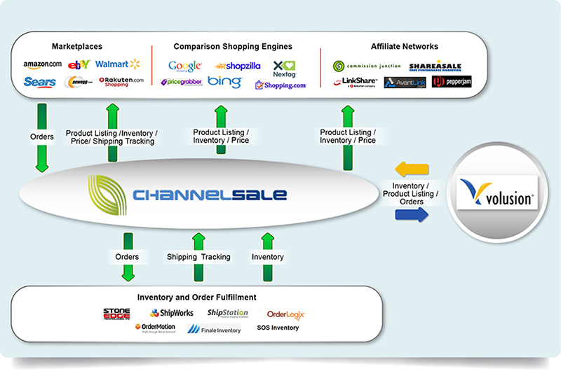 Volusion Newegg Integration