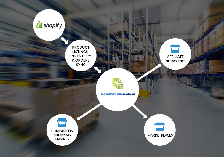 Shopify Sears App Plugin to Sync Product Listings, Inventory & Orders