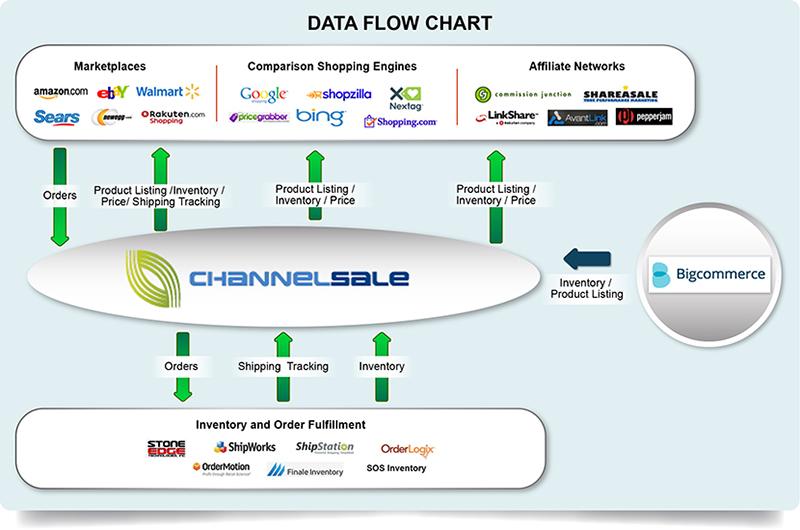 Bigcommerce Overstock Integration