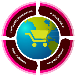 Channel Marketing Services