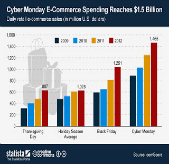 Current US Holiday Shopping Season Analysis