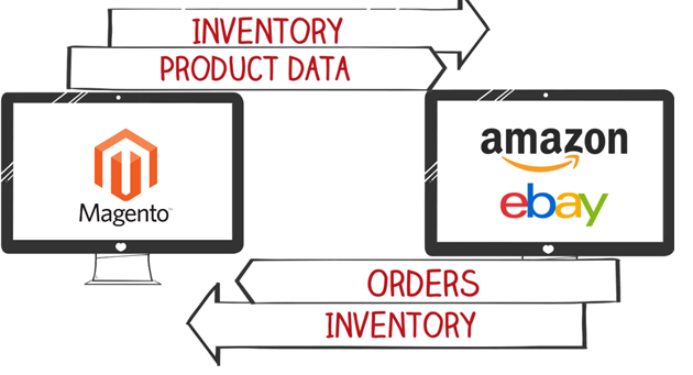 Magento eBay Extension